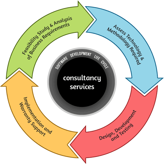 A-Cubed Consultancy Services throughout Software Development Life Cycle