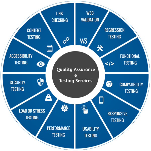 A-Cubed Quality Assurance & Testing Services